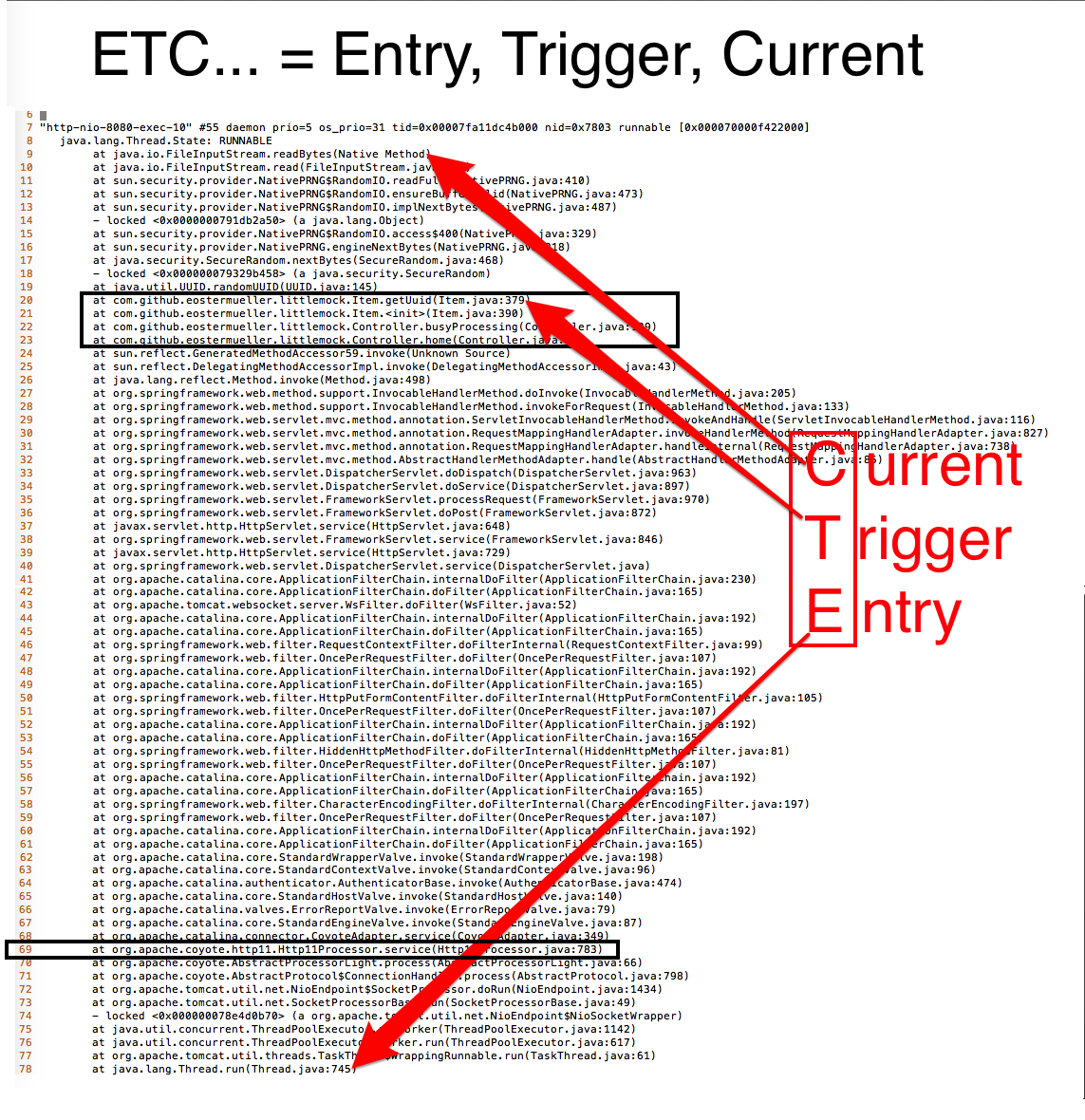 Figure 1 -- A big and somewhat scary stack trace taken from a jstack thread dump.  Are Java developers supposed to understand all of this? No, but they can easily learn the Entry, Trigger, and Current landmarks.